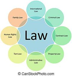 diagrama, ley, empresa / negocio