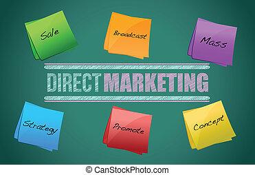 diagrama, mercadotecnia, directo