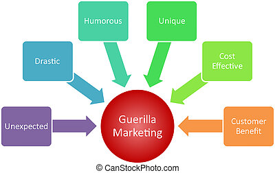diagrama, mercadotecnia, guerrilla, empresa / negocio