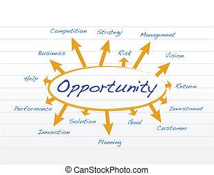 diagrama, modelo, oportunidad, ilustración