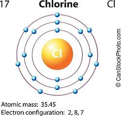 diagrama, representación, cloro, elemento