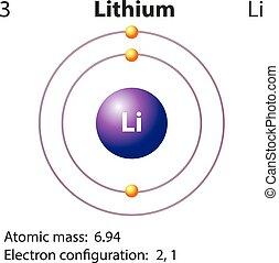 diagrama, representación, lithium, elemento