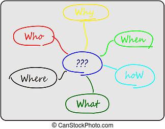 diagrama, resoluciónde problemas, 6w