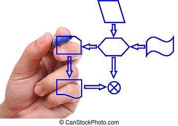 Dibujando un diagrama de proceso