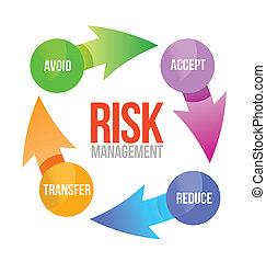 dirección, diseño, riesgo, ilustración, ciclo