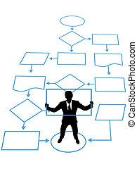 dirección, empresa / negocio, proceso, persona, llave, organigrama