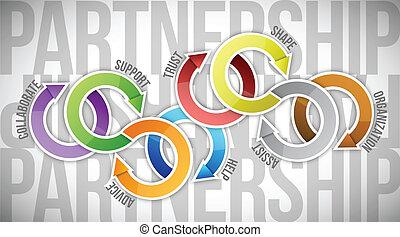Diseño de ilustración del ciclo de asociación