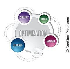 Diseño de ilustración del ciclo de optimización