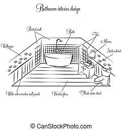 Diseño de interiores del baño