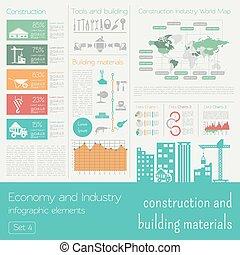 Economía e industria. Construcción