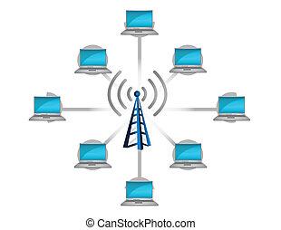 El concepto de conexión de red inalámbrica