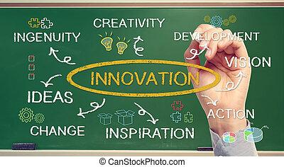 El concepto de innovación empresarial con la mano