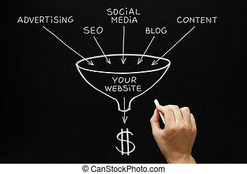 El concepto de mercadotecnia web