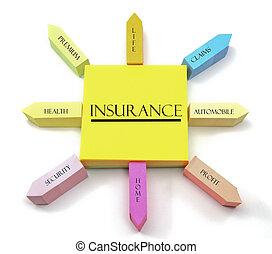 El concepto de seguro de notas pegajosas