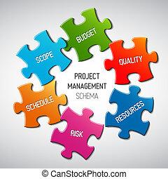 El concepto del esquema de esquema de manejo del proyecto