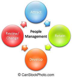 El diagrama de administración de personas