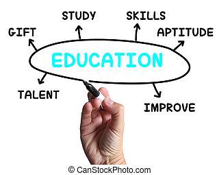 El diagrama de educación muestra habilidades de estudio y aprendizaje