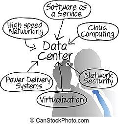 El director de la red de datos está haciendo un diagrama