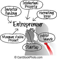 El empresario está preparando un plan de negocios
