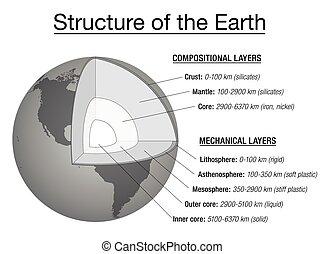 El gráfico de la estructura de la Tierra