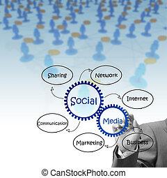 El hombre de negocios dibuja un diagrama de los medios sociales