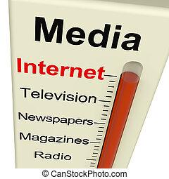 El monitor de Internet muestra alternativas al marketing como la televisión y los periódicos