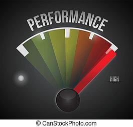 El nivel de rendimiento mide de abajo a alto