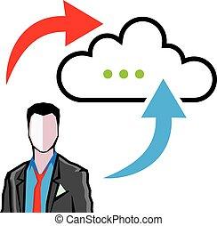El progreso del intercambio de información de las nubes