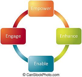 empleado, diagrama, empowerment, empresa / negocio