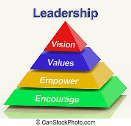 empowerment, pirámide, actuación, ánimo, liderazgo, valores, visión