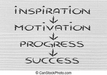 empresa / negocio, éxito, vision:, progreso, inspiración, motivación