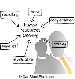 empresa / negocio, hora, mandón, plan, recursos humanos