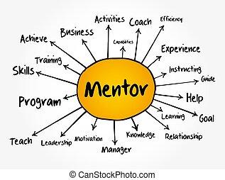 empresa / negocio, mente, mapa, concepto, organigrama, informes, mentor, presentaciones