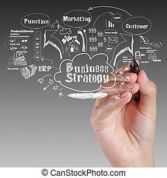 empresa / negocio, proceso, idea, estrategia, tabla, mano, dibujo
