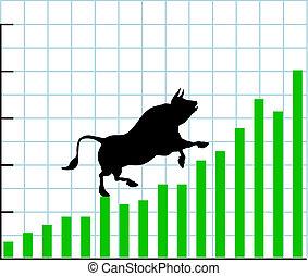 En el mercado de toros se eleva el gráfico de las acciones
