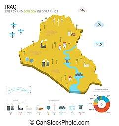 energía, ecología, industria, irak