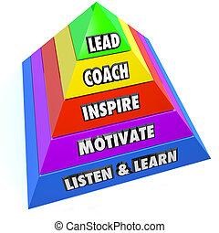 entrenador, inspirar, plomo, motivar, responsabilidades, liderazgo