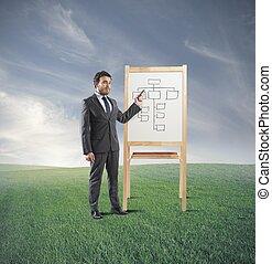 Entrenamiento de estrategia de negocios