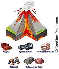 erupción, actuación, volcán, diagrama