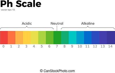 escala, ph