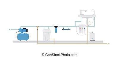 Estilo plano. Plan de suministro de agua y purificación de agua del pozo
