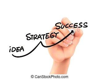 Estrategia de éxito a mano