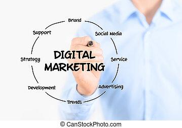 Estructura digital de marketing