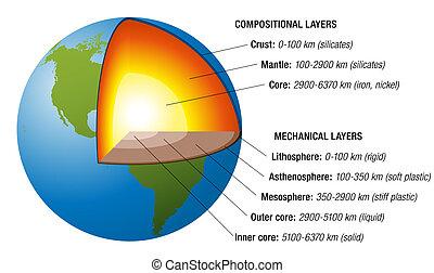 Estructura terrestre blanca