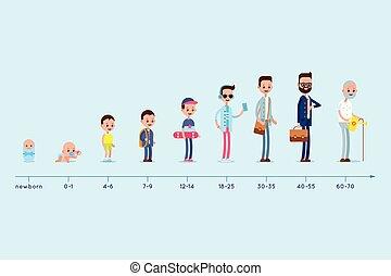 Evolución de la residencia de un hombre de nacimiento a vejez. Escaleras de crecer. Ciclo de vida.