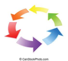 flechas, circulación