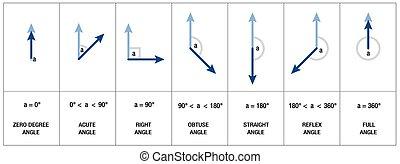 geometría, ángulos, tipos, trigonometría
