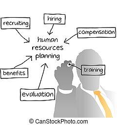 HR dirigiendo el plan de negocios de recursos humanos