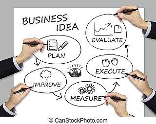 Idea de negocios escrita por un equipo de negocios