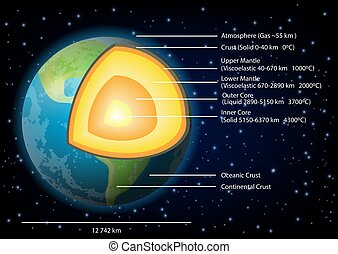 Ilustración de vectores de la estructura de la Tierra
